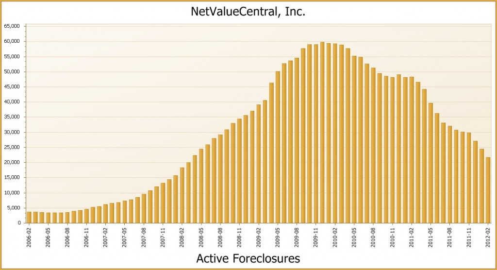 http://www.thenichereport.com/wp-content/uploads/2012/02/Active-Foreclosure-Chart-Thru-2012.jpg