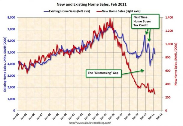 New Homes verse Existing Homes