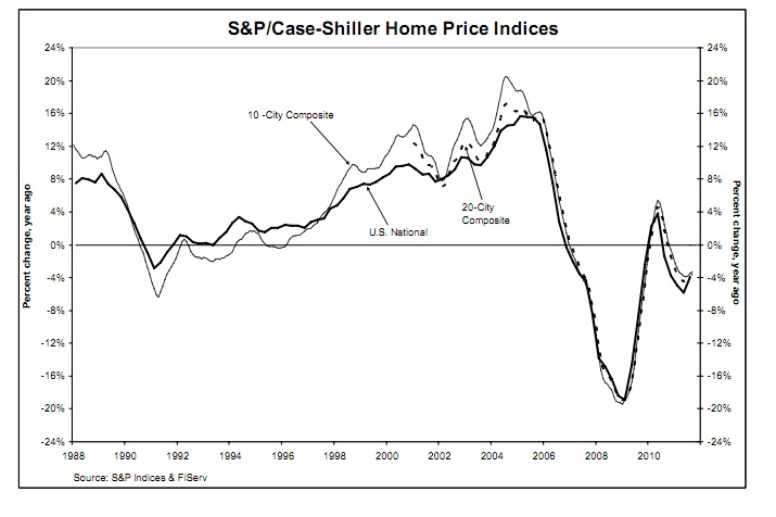 US housing, new homes, existing homes, housing, prices, price, bottom, new lows, low, lows, bottoms, mortgage, rates