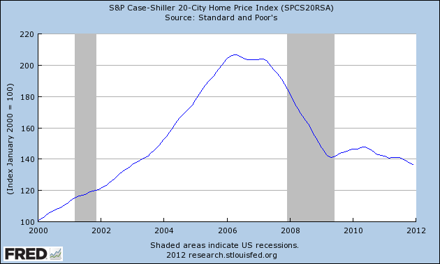 Case Shiller 20 City Index Jan 2012