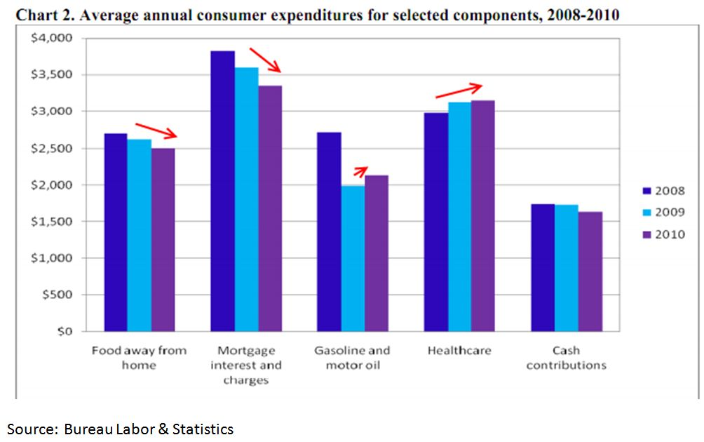 Consumer Expenditures, average annual consumer expenditures for selected components