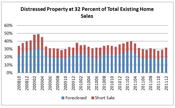 Distressed Property Existing Home Sales 2012