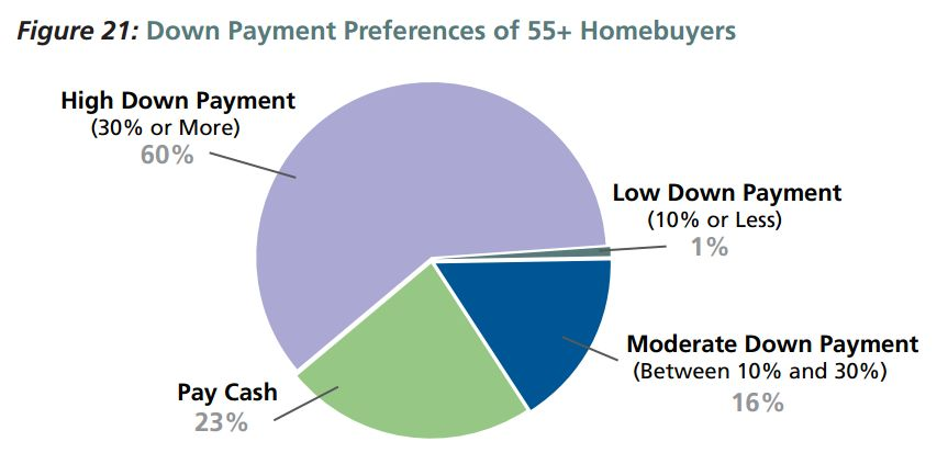 Down Payment Preferences of 55+ homebuyers NAHB