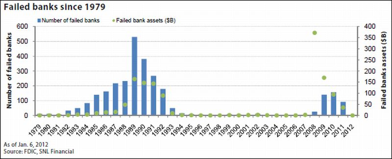 FDIC Late 2000's Bank Failures