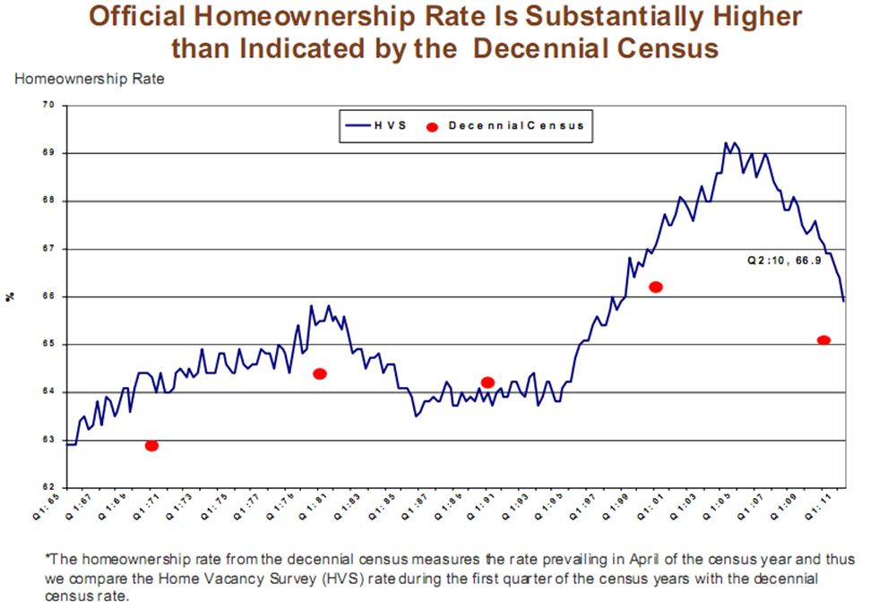 official homeownership rate is substantially higher than indicated by the Decennial Census