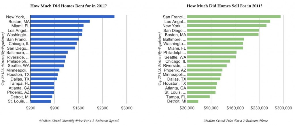 Home Rents Vs Home Sales, rental rates, home values, house prices, 2012