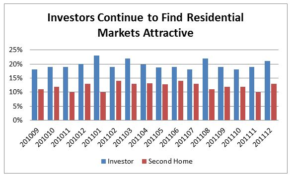 investor, real estate, realestate, chart, graph, investment property, investment, property, active