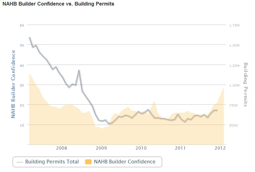 NAHB Builder Confidence