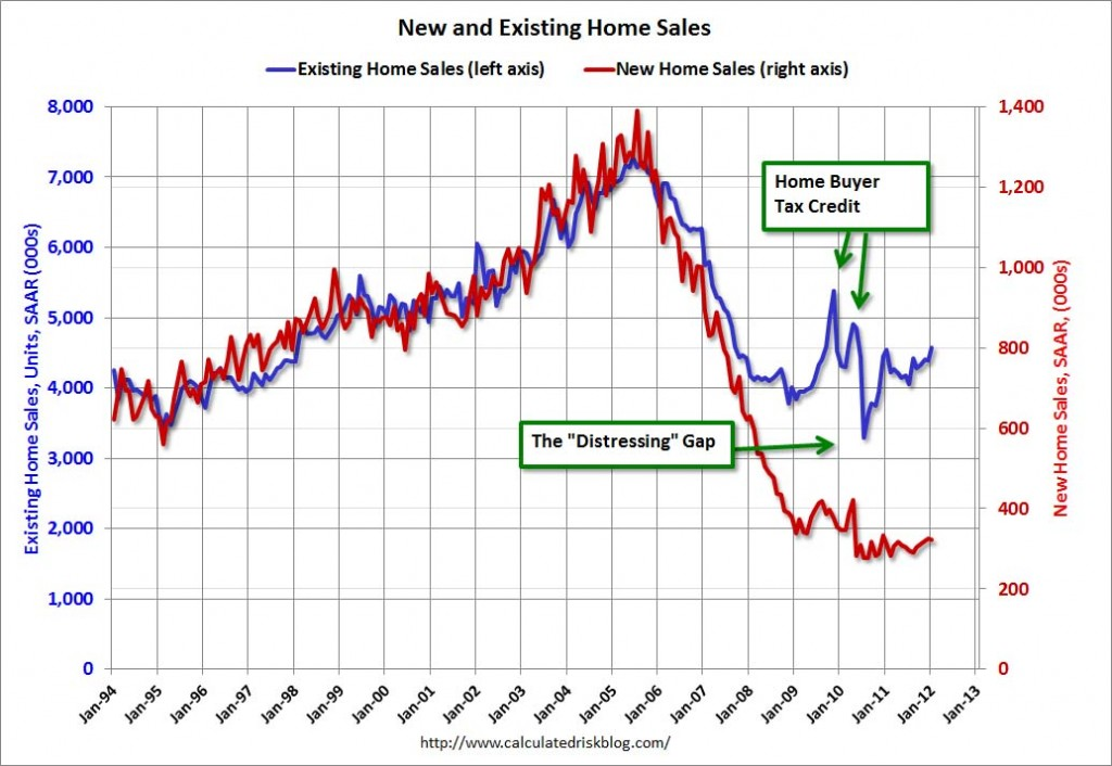 January New Home Sales in Jan 2012, NAR
