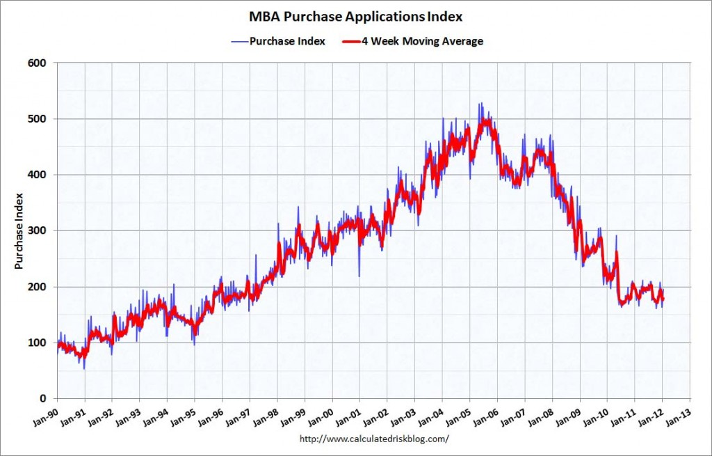 MBA mortgage purchase application chart