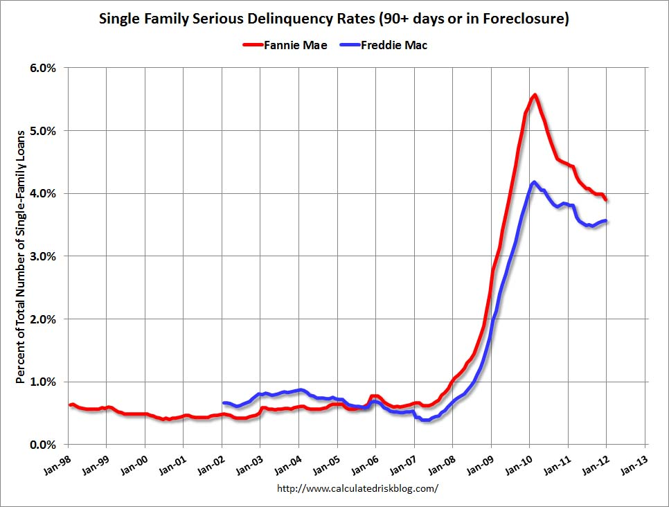 Single Family Home Foreclosures for Freddie and Fannie