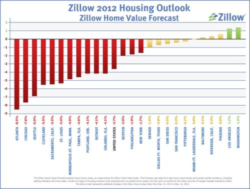 Zillow 2012 Outlook