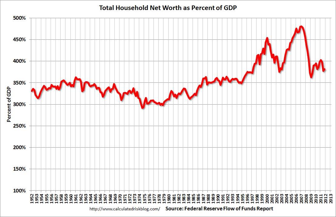 Household Net Worth Q4 2011