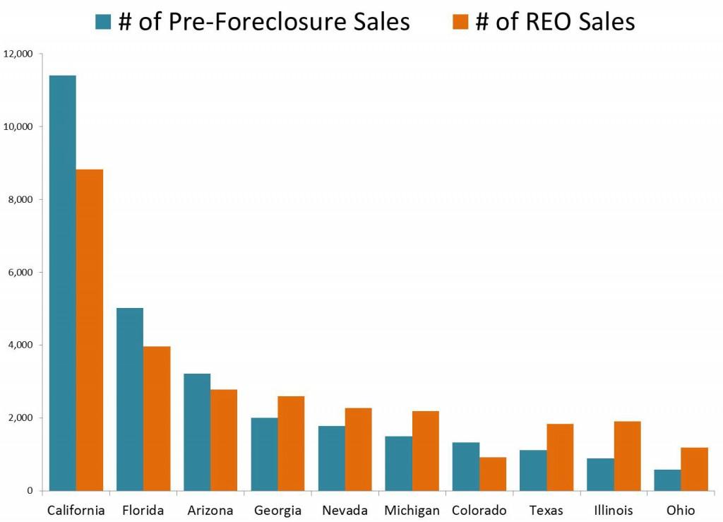 Short_Sales_REO_Sales_Top_States_Jan2012