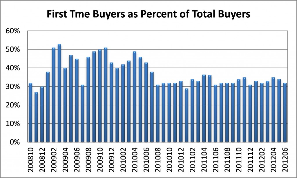 REALTORS® Confidence Index: First Time Buyers